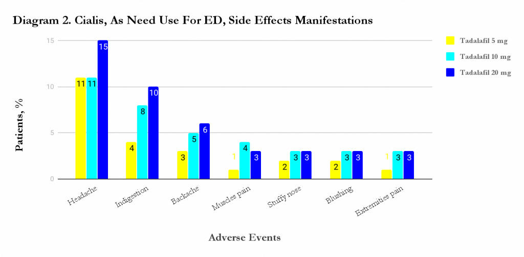 Cialis adverse effects frequency diagram