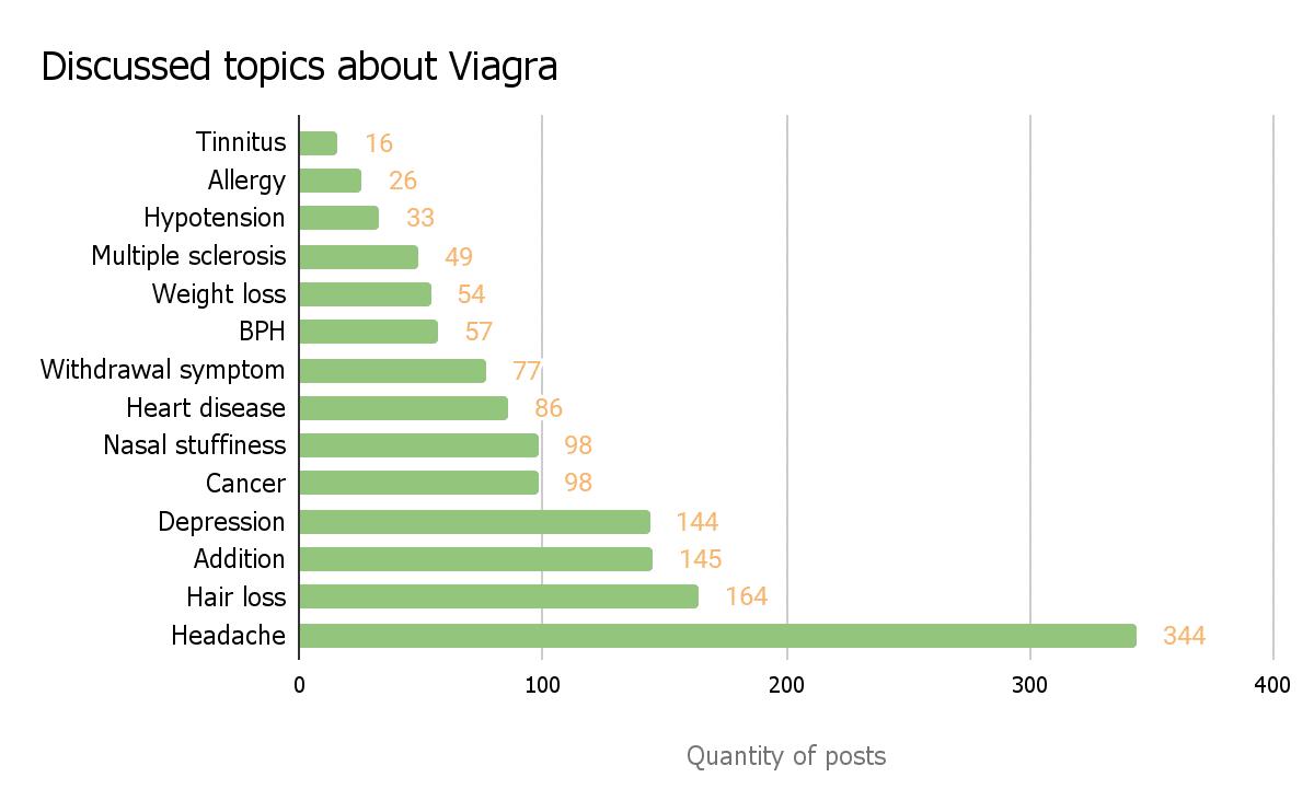 Rating diagram of Viagra